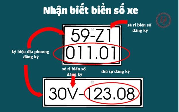 tìm hiểu biển số xe máy