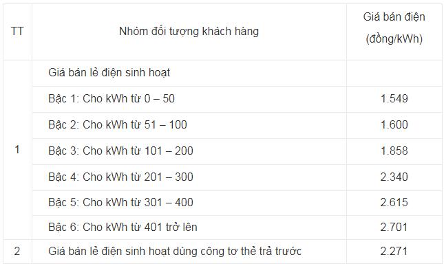 Công thức tính tiền điện 2018
